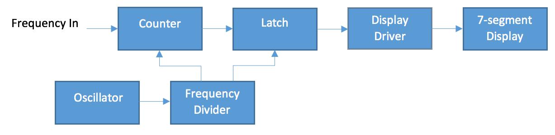 Block Diagram Of Frequency Counter Wire Data Schema